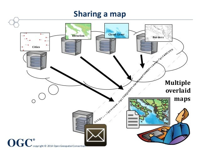OGC ® copyright © 2014 Open Geospatial Consortium Sharing a map Multiple overlaid maps Borders Elevation Cloud Cover Cities