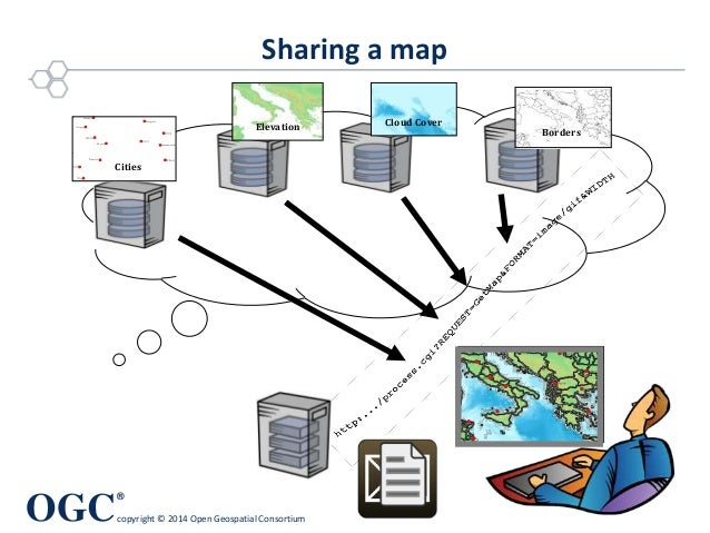 OGC ® copyright © 2014 Open Geospatial Consortium Sharing a map Borders Elevation Cloud Cover Cities