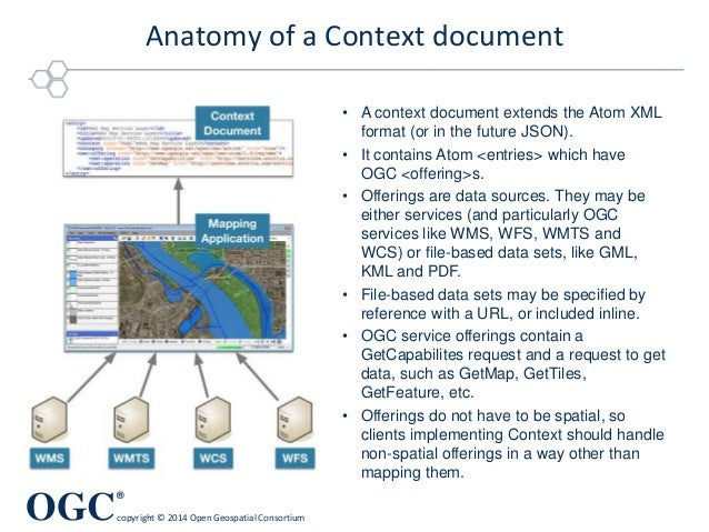 OGC ® copyright © 2014 Open Geospatial Consortium Anatomy of a Context document • A context document extends the Atom XML ...