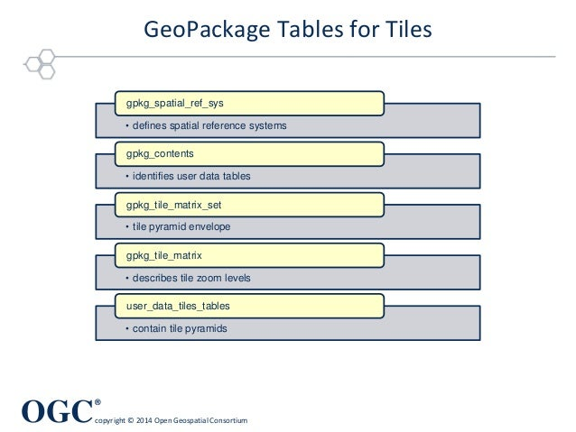 OGC ® copyright © 2014 Open Geospatial Consortium GeoPackage Tables for Tiles • defines spatial reference systems gpkg_spa...