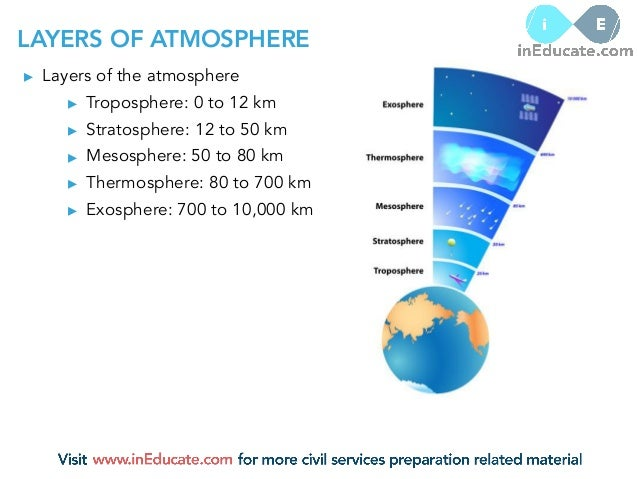 Atmosphere Geography For Ias Lesson 11