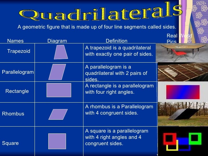 quadrilaterals in daily life - photo #10