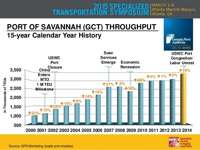 causes of success at the port of savannah •long timeline to success -built for international container trade, but took a decade of serving more port of savannah, ga supportive strategies/investments: •crossroad business park, owned by the savannah economic development agency.