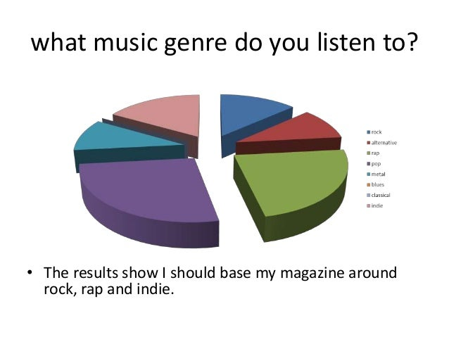 what music genre do you listen to? • The results show I should base my magazine around rock, rap and indie.