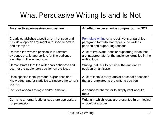 Persuasive essays written by students