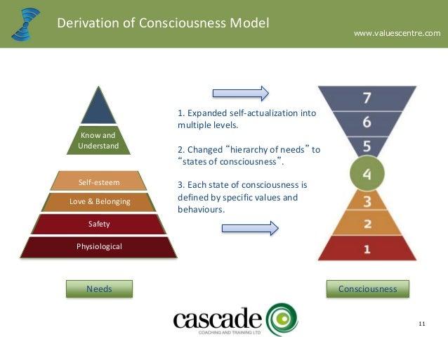 Maslow model