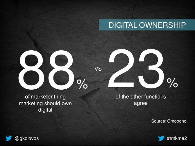 88% of marketer thing marketing should own digital 23% of the other functions agree Source: Omobono @gkolovos #tmkme2 DIGI...