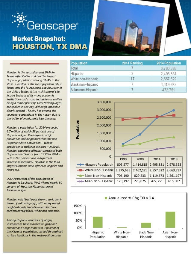 Geoscape Market Snapshot of Houston, Texas