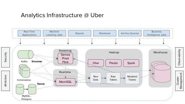Geospatial data platform at Uber