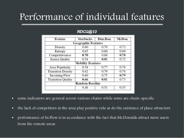 Performance of individual features NDCG@10  ●  some indicators are general across various chains while some are chain-spec...