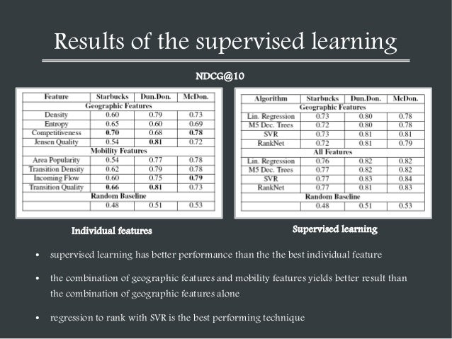 Results of the supervised learning NDCG@10  Individual features  Supervised learning  ●  supervised learning has better pe...