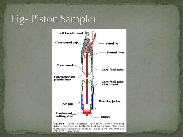Types Of Samplers Used In Soil Sampling