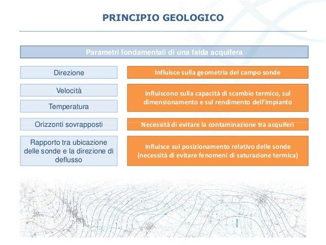 PRINCIPIO GEOLOGICO Parametri fondamentali di una falda acquifera Direzione Velocità Temperatura Orizzonti sovrapposti Inf...