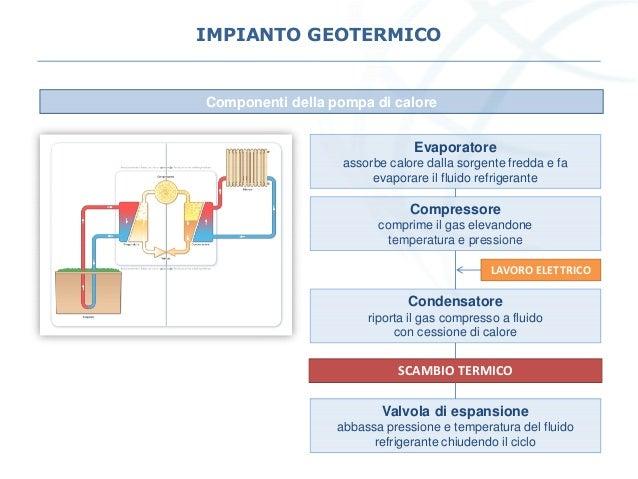 IMPIANTO GEOTERMICO Componenti della pompa di calore Evaporatore assorbe calore dalla sorgente fredda e fa evaporare il fl...
