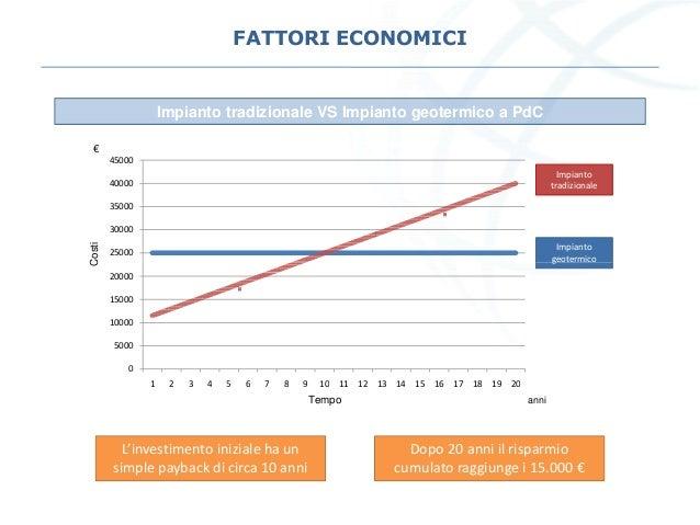 FATTORI ECONOMICI Impianto tradizionale VS Impianto geotermico a PdC Costi 25000 30000 35000 40000 45000 Impianto tradizio...