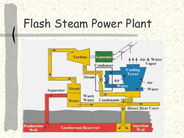 Geothermal Power Plant Block Diagram Wiring Schematics Diagram