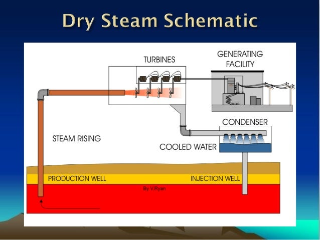 Thermodynamics Of Geothermal Energy