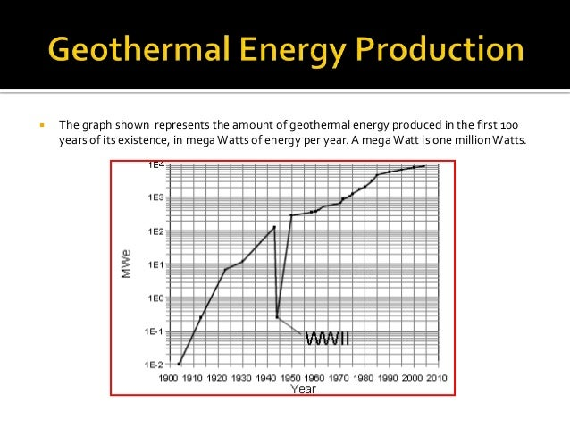 Geothermal Energy Graph