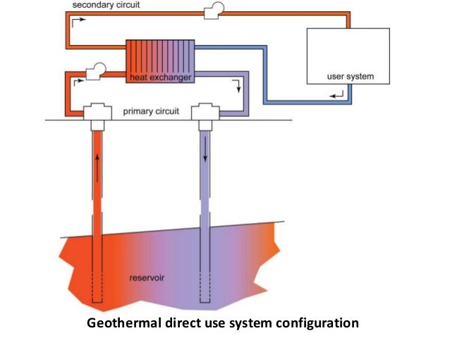 Geothermal Heat: Direct Exchange Geothermal Heat Pump