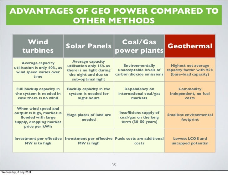 advantages of geothermal energy Why the caribbean needs geothermal energy tweet one should note both the advantages and disadvantages of geothermal energy geothermal energy is clean.