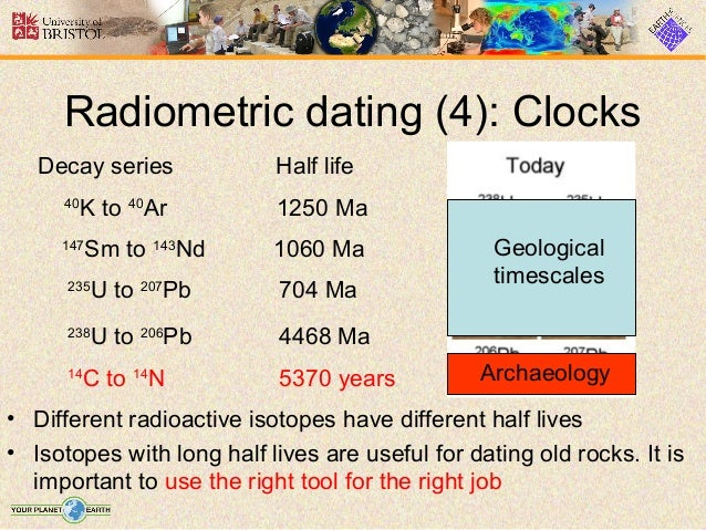 Types radiometric dating