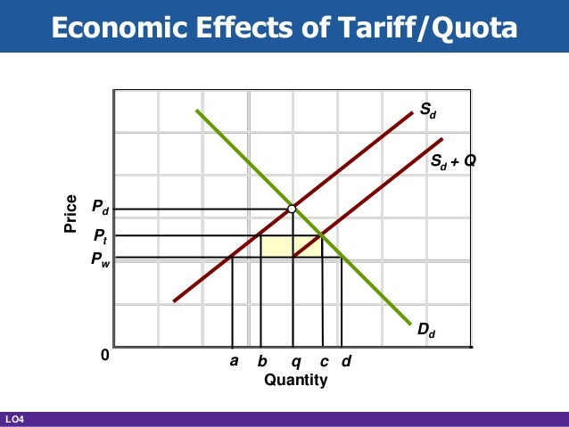 economics ch 6 Study flashcards on economics - chapter 6 at cramcom quickly memorize the terms, phrases and much more cramcom makes it easy to get the grade you want.