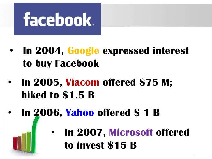 • In 2004, Google expressed interest  to buy Facebook• In 2005, Viacom offered $75 M;  hiked to $1.5 B• In 2006, Yahoo off...