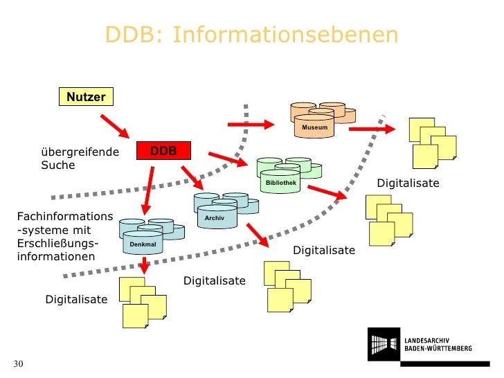 DDB: Informationsebenen Nutzer übergreifende Suche Digitalisate Fachinformations-systeme mit Erschließungs- informationen ...