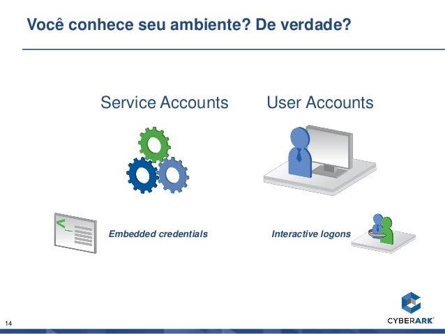 14 Você conhece seu ambiente? De verdade? Service Accounts User Accounts Embedded credentials Interactive logons