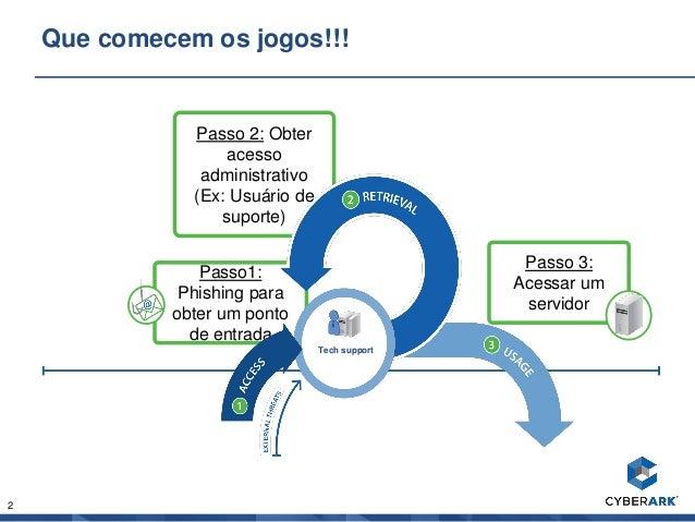 2 Passo 2: Obter acesso administrativo (Ex: Usuário de suporte) Que comecem os jogos!!! Passo1: Phishing para obter um pon...
