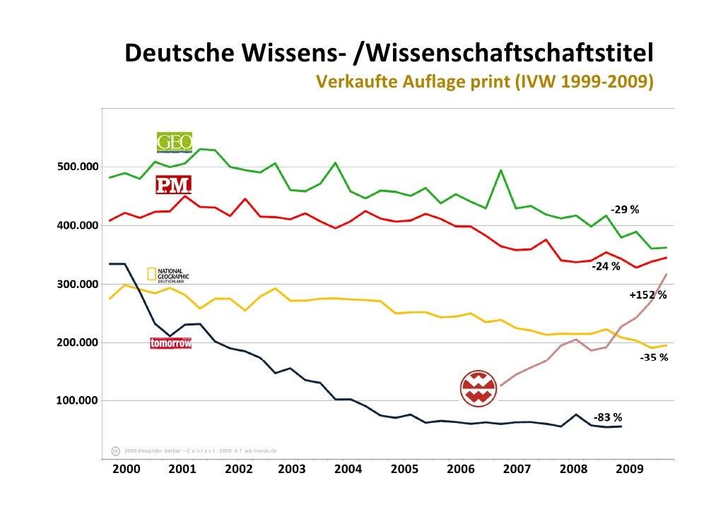 DeutscheWissens‐ /Wissenschaftschaftstitel                                                                     Verkaufte...