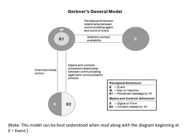 """gerbner s model of communication Argues it is """"a simplified model of the communication process deriving from   examples include george gerbner's cultivation theory, spiral of silence, spiral of ."""