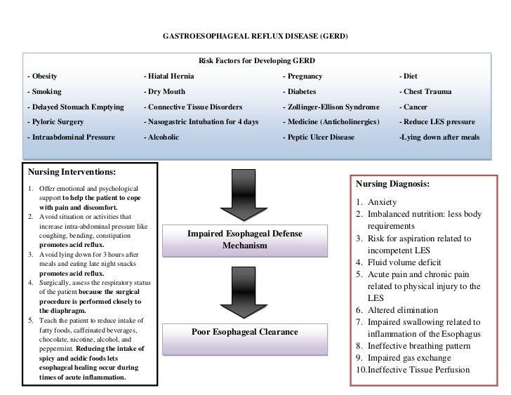 GASTROESOPHAGEAL REFLUX DISEASE (GERD)                                                           Risk Factors for Developi...