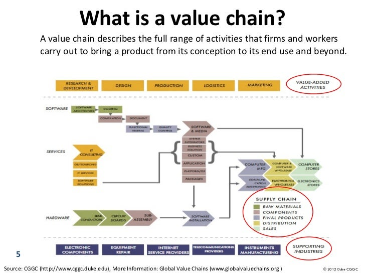 Gereffi Gary Global Value Chains as a driver for upgrading and innova…