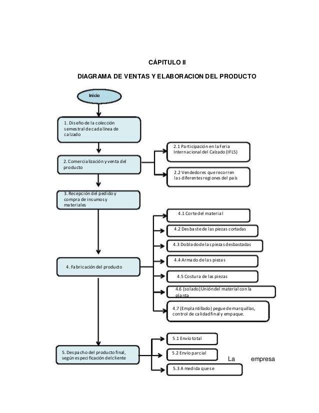 Gerencia industrial emplantillado empaque 8 cpitulo ii diagrama de ventas y elaboracion ccuart Choice Image