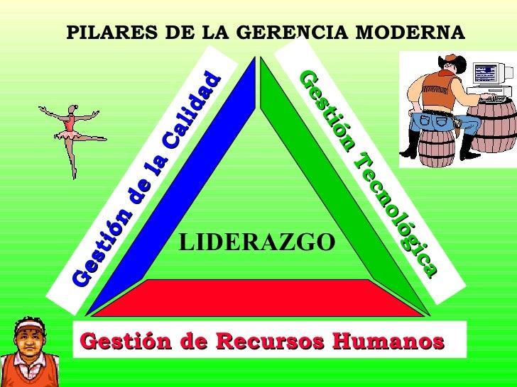 PILARES DE LA GERENCIA MODERNA <ul><ul><ul><ul><li>LIDERAZGO </li></ul></ul></ul></ul>Gestión Tecnológica Gestión de Recur...