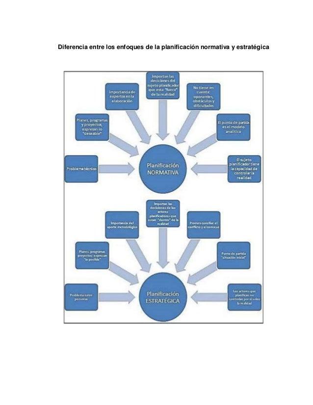 Diferencia entre los enfoques de la planificación normativa y estratégica