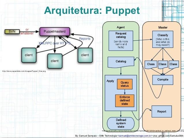 DevOps) Gerencia de Configuração, Puppet, Ansible e Chef uma Analise…