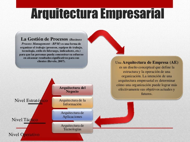 Gerencia de procesos arquitectura empresarial for Empresas de arquitectura