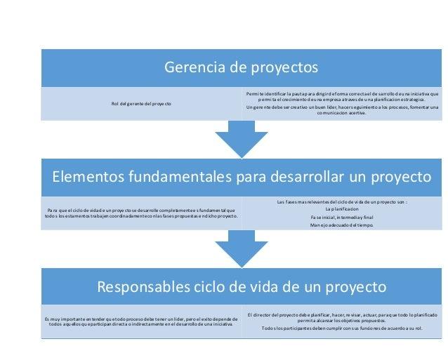 Responsables ciclo de vida de un proyecto Es muyimportante entender que todoprocesodebe tener un lider, pero el exitodepen...