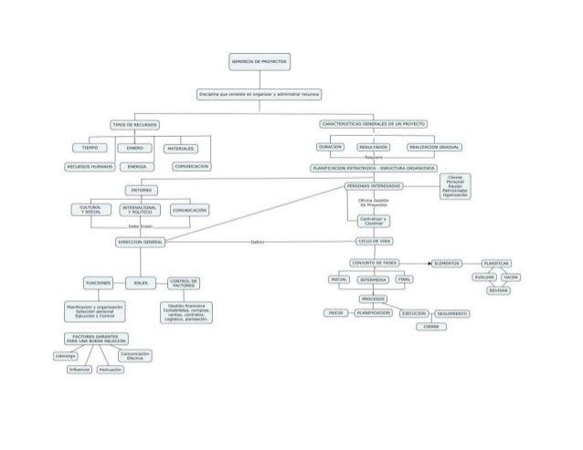 Gerencia de proyectos udes (2) leidy