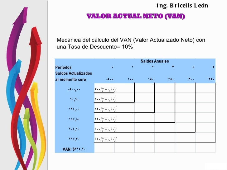 I ng. B r i cel i s L eónMecánica del cálculo del VAN (Valor Actualizado Neto) conuna Tasa de Descuento= 10%              ...