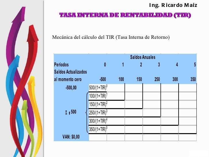 I ng. R i car do M aizMecánica del cálculo del TIR (Tasa Interna de Retorno)                                         Saldo...