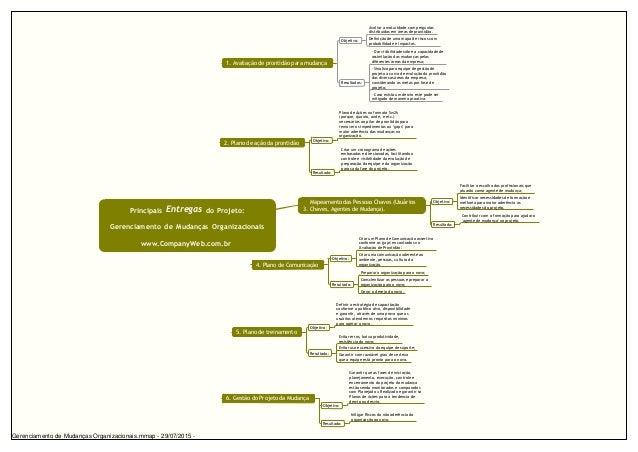 Principais Entregas do Projeto: Gerenciamento de Mudanças Organizacionais www.CompanyWeb.com.br 1. Avaliação de prontidão ...