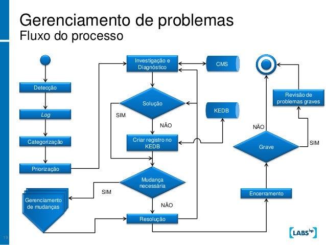 Mudança de processos nas cooperativas de trabalho médico 9