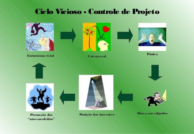Ciclo Vicioso - Controle de ProjetoEntusiasmo total                                Pânico                        Cair na r...