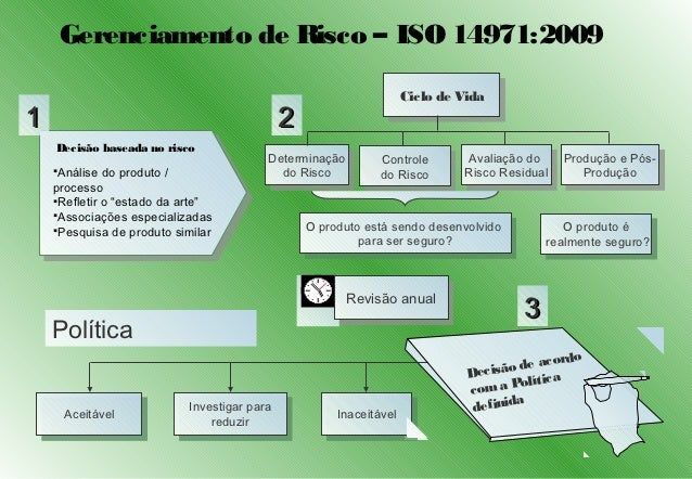 Gerenciamento de Risco – ISO 14971:2009                                                                  Ciclo de Vida    ...