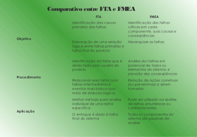 Comparativo entre FTA e FMEA                                  FTA                               FMEA                     ...