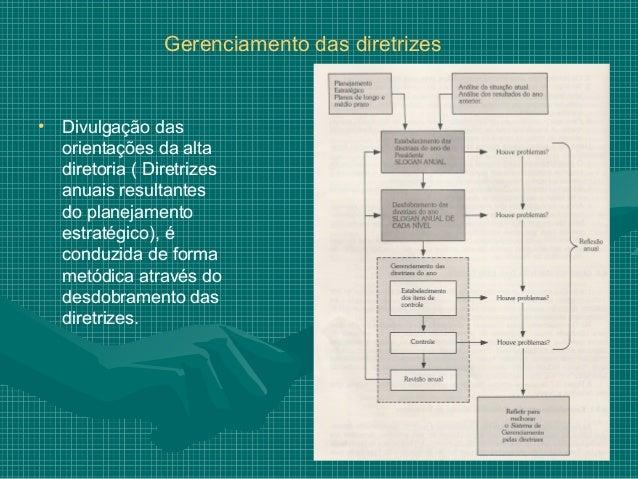 Gerenciamento das diretrizes• Divulgação das  orientações da alta  diretoria ( Diretrizes  anuais resultantes  do planejam...
