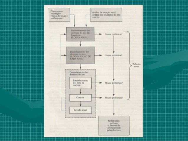 Diagnostico do PresidenteTem como finalidade identificar:• Se o gerenciamento está bem conduzido ou não• Os pontos fracos ...